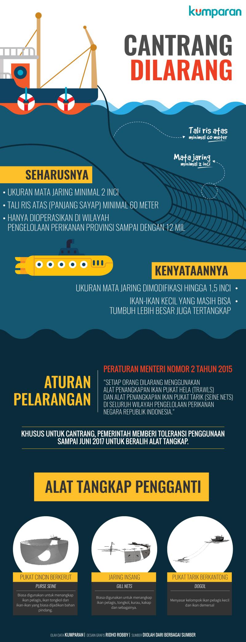 Infografis Cantrang Dilarang