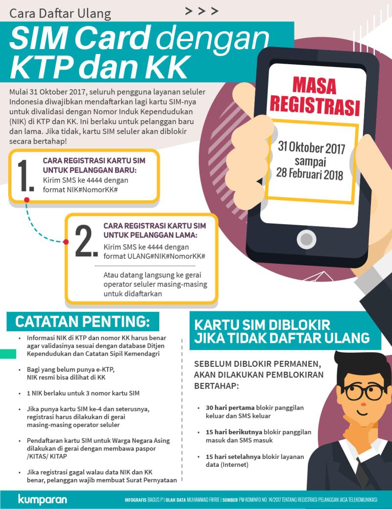 Cara Daftar Ulang SIM Card dengan KTP dan KK