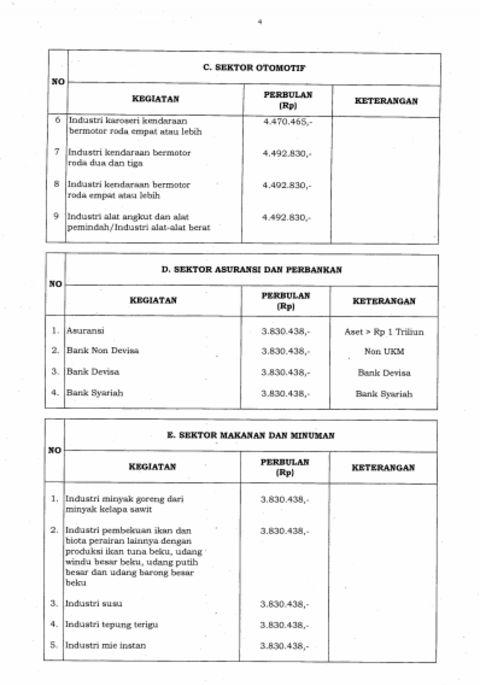 Pergub upah minimum sektoral DKI Jakarta