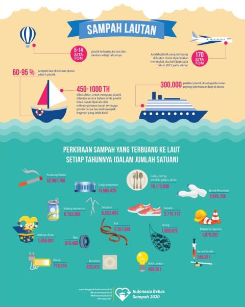 Sampah Di Laut Sampah Di Bumi Kumparan Com