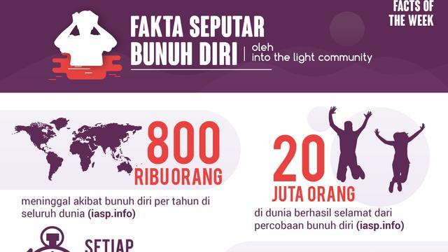 Ayo, Sebarkan Awareness Pencegahan Bunuh Diri Melalui Fakta Berikut!