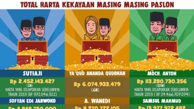 Harta Kekayaan Paslon Pilkada Malang 2018, Lihat Punya Abah Anton!