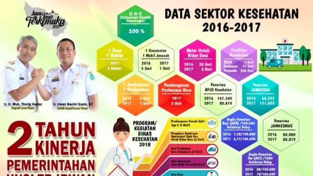 Capaian Sektor Kesehatan Kabupaten Luwu Timur tahun 2016-2017.