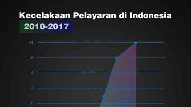 Tantangan Keselamatan Maritim dan Sistem Pelayaran di Indonesia