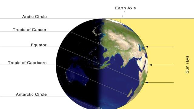 Bumi yang Tidak Tegak Lurus
