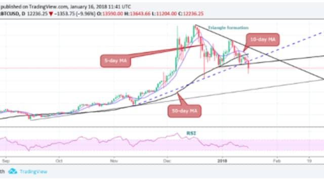 Banjir Darah di Crypto Market, Bitcoin Drop 14%, Terus Salah Gue? Salah Temen-Temen Gue?