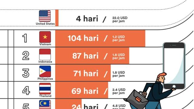 Orang Indonesia harus bekerja selama 3 bulan penuh untuk membeli iPhone 7