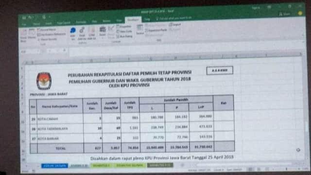 Daftar Pemilih Tetap Pilgub Jabar 2018 Berkurang