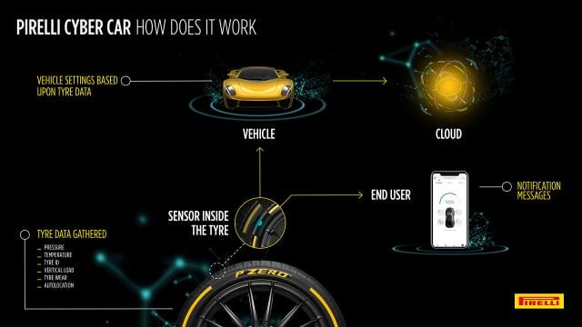 Pirelli Cyber Car, Ban dari Masa Depan