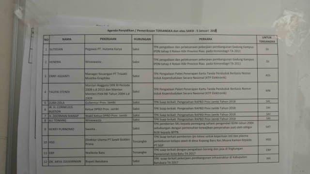Jadwal Pemeriksaan KPK 5 Desember 2018