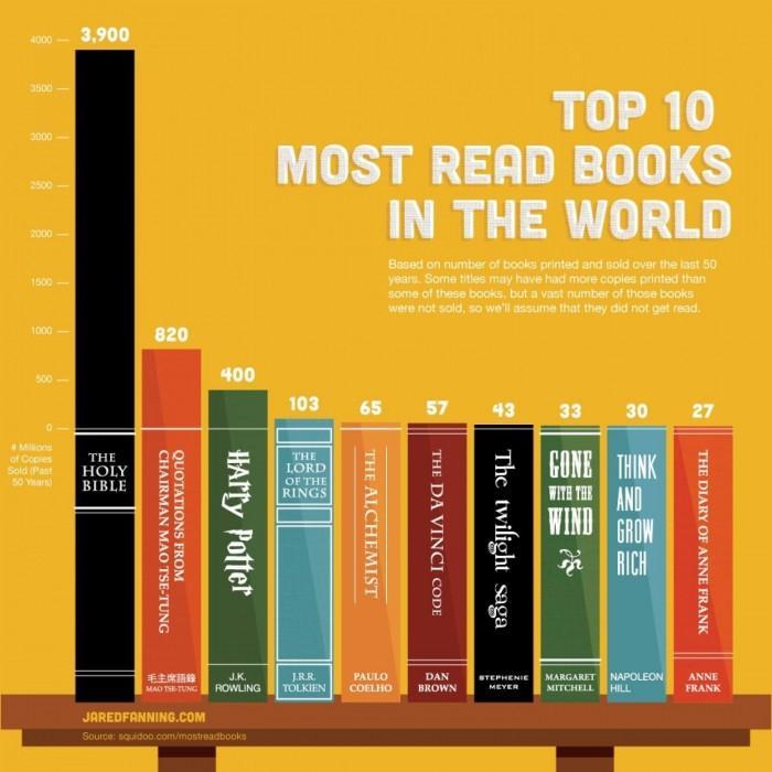 Buku yang Paling Banyak Dijual